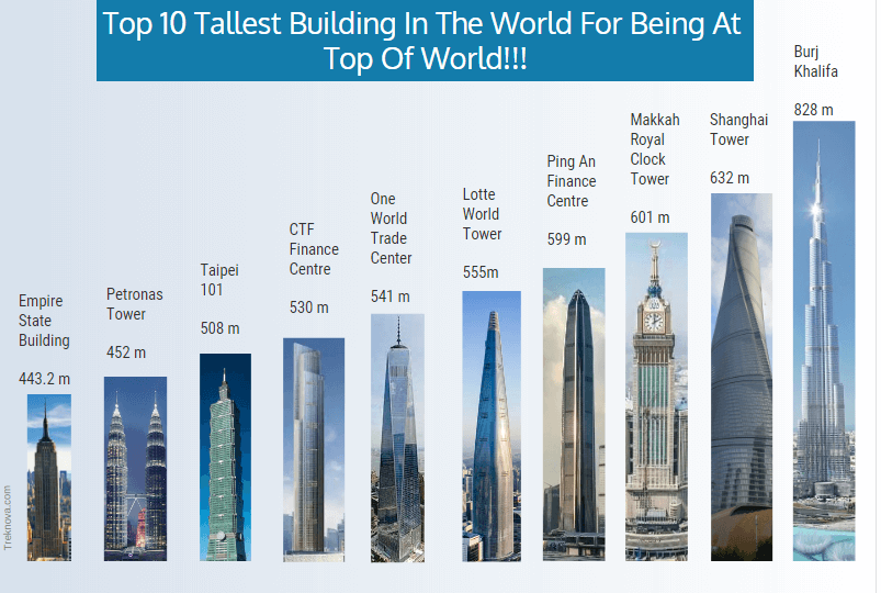 Tallest Building In The World; famous skyscrapers; Top 10 tallest Building In The World Infographic