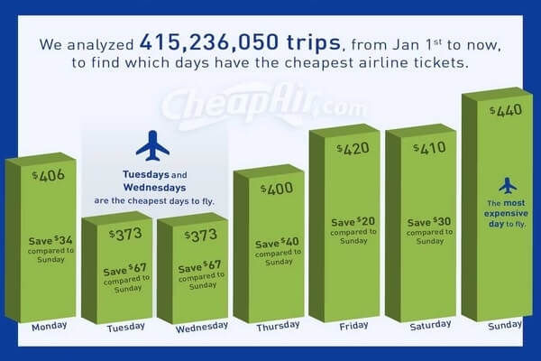 Cheapest days to fly