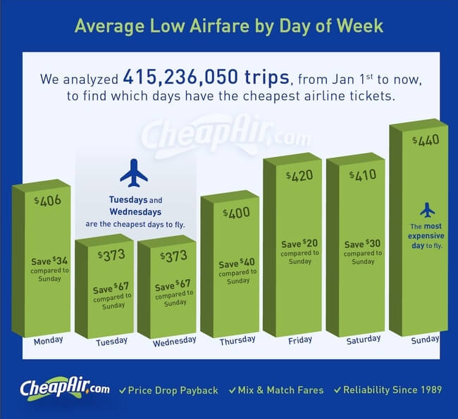The Cheapest Days Of The Week To Fly