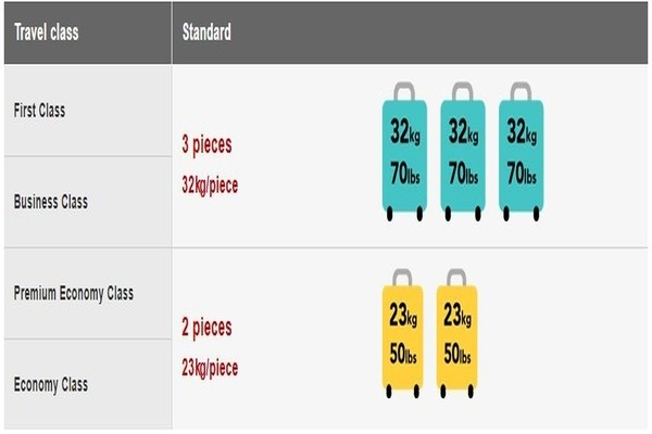 Japan airlines Free checked baggage allowance, japan airlines manage booking