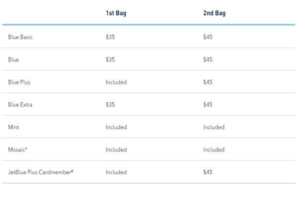 jetblue baggage fee